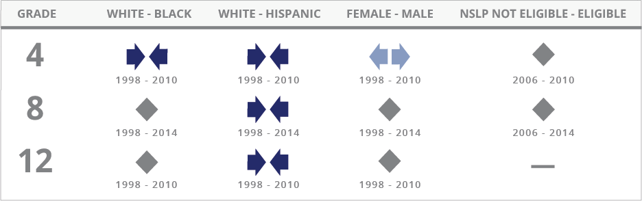 For Civics, the achievement gap between White and Black students narrowed at grade 4 between 1998 and 2010, showed no significant change at grade 8 between 1998 and 2014, and showed no significant change at grade 12 between 1998 and 2010. The achievement gap between White and Hispanic students narrowed at grades 4 and 12 between 1998 and 2010, and narrowed at grade 8 between 1998 and 2014.The achievement gap between female and male students widened at grade 4 between 1998 and 2010, showed no significant change at grade 8 between 1998 and 2014, and showed no significant change at grade 12 between 1998 and 2010. The achievement gap between students not eligible for the National School Lunch Program and those eligible for the program showed no significant change at grade 4 between 2006 and 2010, and no significant change at grade 8 between 2006 and 2014. Data is not available for this student group at grade 12.