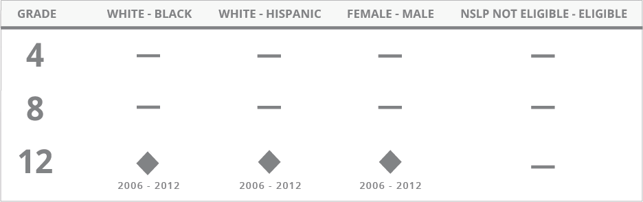 For Economics, the achievement gaps between White and Black students, White and Hispanic Students, and male and female students showed no significant change at grade 12 between 2006 and 2012. Data regarding eligibility for the National School Lunch Program is not available at grade 12. The assessment was not administered at grades 4 and 8; therefore, no data is provided for those grades.