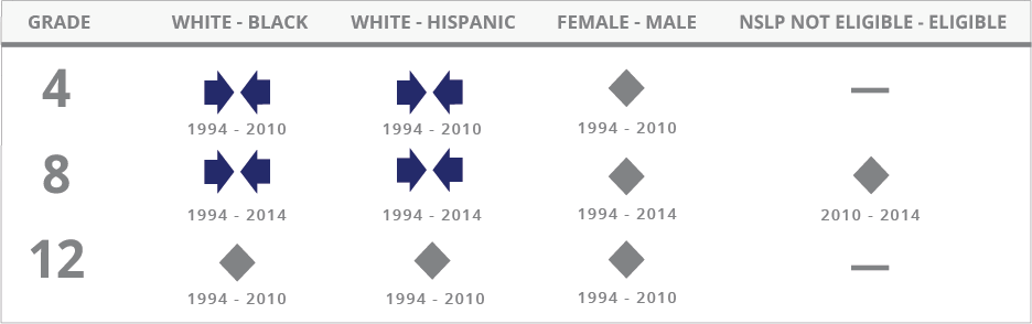 For Geography, the achievement gap between White and Black students narrowed at grade 4 between 1994 and 2010, narrowed at grade 8 between 1994 and 2014, and showed no significant change at grade 12 between 1994 and 2010. The achievement gap between White and Hispanic students narrowed at grade 4 between 1994 and 2010, narrowed at grade 8 between 1994 and 2014, and showed no significant change at grade 12 between 1994 and 2010.The achievement gap between male and female students showed no significant change at grades 4 and 12 between 1994 and 2010, and showed no significant change at grade 8 between 1994 and 2014. The achievement gap between students not eligible for the National School Lunch Program and those eligible for the program showed no significant change at grade 8 between 2010 and 2014. No data for this gap is available for grades 4 and 12.
