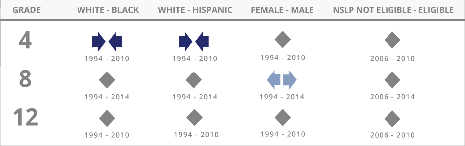 For U.S. history, the achievement gap between White and Black students narrowed at grade 4 between 1994 and 2010, showed no significant change at grade 8 between 1994 and 2014, and showed no significant change at grade 12 between 1994 and 2010. The achievement gap between White and Hispanic students narrowed at grade 4 between 1994 and 2010, showed no significant change at grade 8 between 1994 and 2014, and showed no significant change at grade 12 between 1994 and 2010. The achievement gap between male and female students showed no significant change at grades 4 and 12 between 1994 and 2010, and widened at grade 8 between 1994 and 2014. The achievement gap between students not eligible for the National School Lunch Program and those eligible for the program showed no significant change at grades 4 and 12 between 2006 and 2010, and showed no significant change at grade 8 between 2006 and 2014.