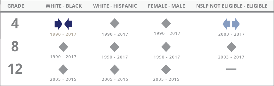 For Mathematics, the achievement gap between White and Black students narrowed at grade 4 between 1990 and 2015, showed no significant change at grade 8 between 1990 and 2015, and showed no significant change at grade 12 between 2005 and 2015. The achievement gap between White and Hispanic students showed no significant change at grades 4 and 8 between 1990 and 2015, and showed no significant change at grade 12 between 2005 and 2015. The achievement gap between male and female students showed no significant change at grades 4 and 8 between 1990 and 2015, and showed no significant change at grade 12 between 2005 and 2015. The achievement gap between students not eligible for the National School Lunch Program and those eligible for the program showed no significant change at grades 4 and 8 between 2003 and 2015, and showed no significant change at grade 12 between 2005 and 2015.