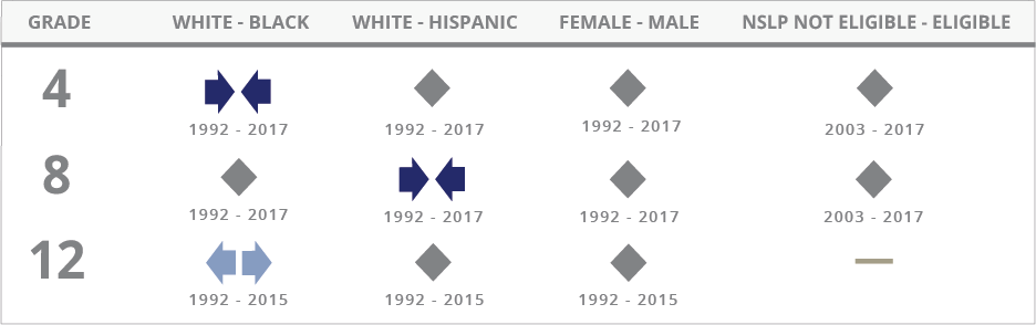 For Reading, the achievement gap between White and Black students narrowed at grade 4 between 1992 and 2015, showed no significant change at grade 8 between 1992 and 2015, and widened at grade 12 between 1992 and 2015. The achievement gap between White and Hispanic students showed no significant change at grade 4 between 1992 and 2015, narrowed at grade 8 between 1992 and 2015, and showed no significant change at grade 12 between 1992 and 2015. The achievement gap between female and male students showed no significant change at grade 4 between 1992 and 2015, narrowed at grade 8 between 1992 and 2015, and showed no significant change at grade 12 between 1992 and 2015. The achievement gap between students not eligible for the National School Lunch Program and those eligible for the program showed no significant change at grades 4 and 8 between 2003 and 2015, and widened at grade 12 between 2005 and 2015.