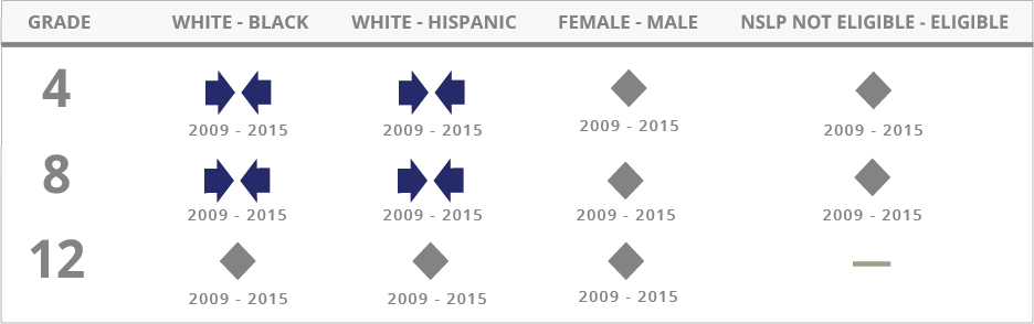For Science, the achievement gap between White and Black students narrowed at grade 4 between 2009 and 2015, narrowed at grade 8 between 2009 and 2015, and showed no significant change at grade 12 between 2009 and 2015. The achievement gap between White and Hispanic students narrowed at grade 4 between 2009 and 2015, narrowed at grade 8 between 2009 and 2015, and showed no significant change at grade 12 between 2009 and 2015. The achievement gap between male and female students showed no significant change at grades 4, 8, and 12 between 2009 and 2015. The achievement gap between students not eligible for the National School Lunch Program and those eligible for the program showed no significant change at grades 4 and 8 between 2009 and 2015. No data for this gap is available for grade 12.