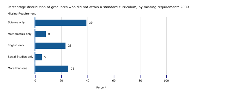 Percentage of graduates who did not attain a standard curriculum, by missing requirement: 2009
