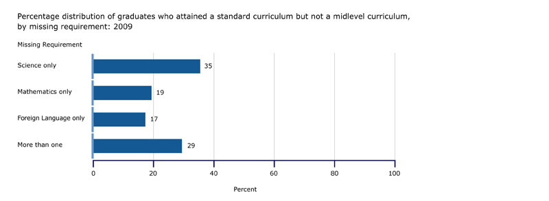 Percentage of graduates who attained a standard curriculum but not a midlevel curriculum, by missing requirement: 2009