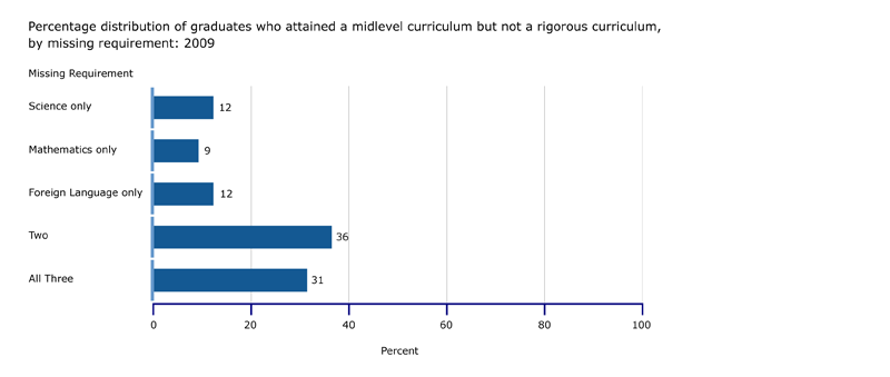 Percentage of graduates who attained a midlevel curriculum but not a rigorous curriculum, by missing requirement: 2009