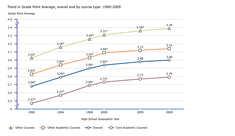 Trend in GPA, overall and by course type: 1990-2009