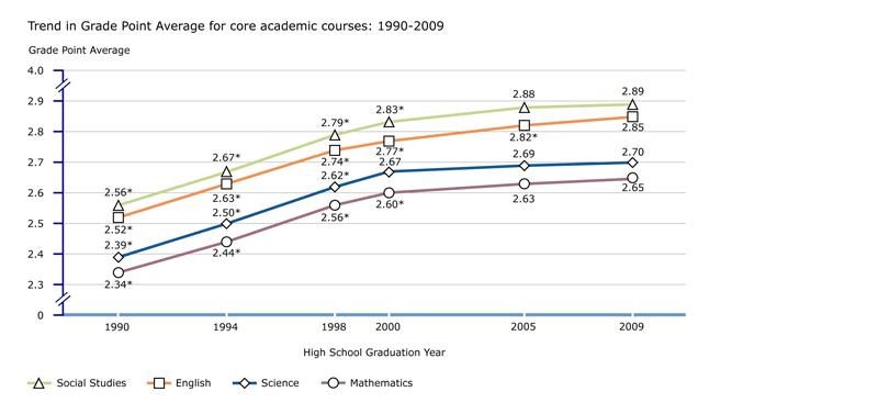 Trend in GPAs for core academic courses: 1990-2009