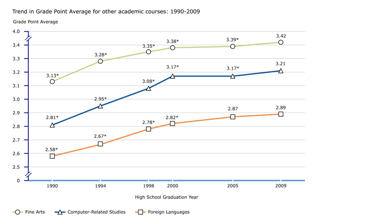 Trend in GPAs for other academic courses: 1990-2009