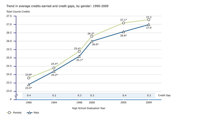 Trend in credits earned, by gender: 1990-2009