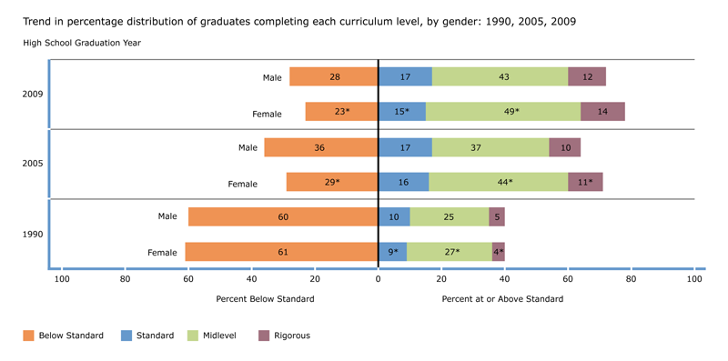 Trend in percentage of graduates completing each curriculum level, by gender: 1990, 2005, 2009