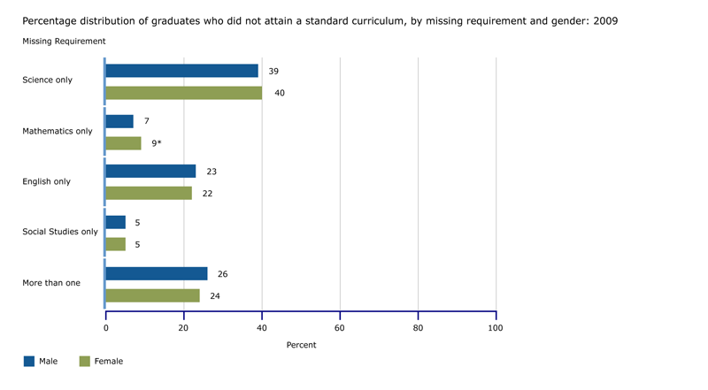 Percentage of graduates who did not attain a standard curriculum, by missing requirement and gender: 2009