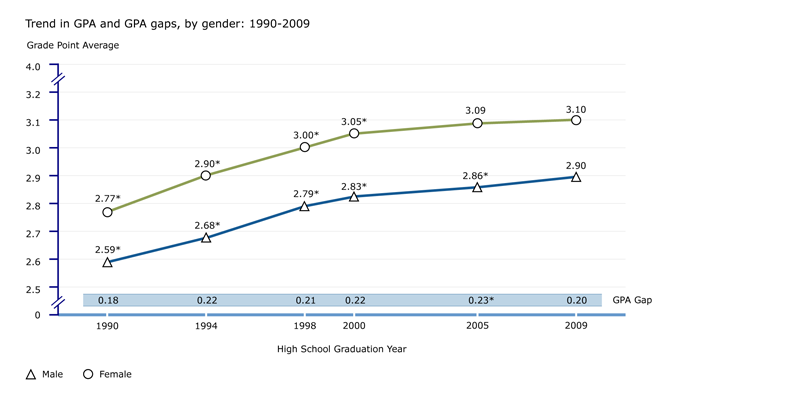 Trend in grade point average, by gender: 1990-2009