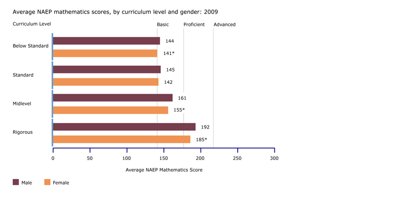 Average NAEP mathematics scores, by curriculum level and gender: 2009