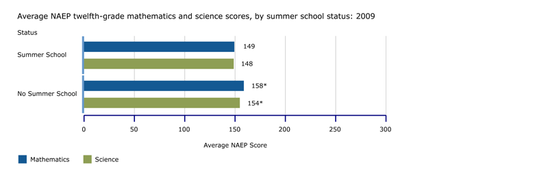 NAEP twelfth-grade mathematics and science scores, by summer school status: 2009
