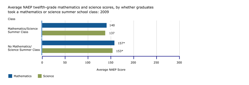 NAEP twelfth-grade mathematics and science scores, by whether graduates took a mathematics or science summer school class: 2009
