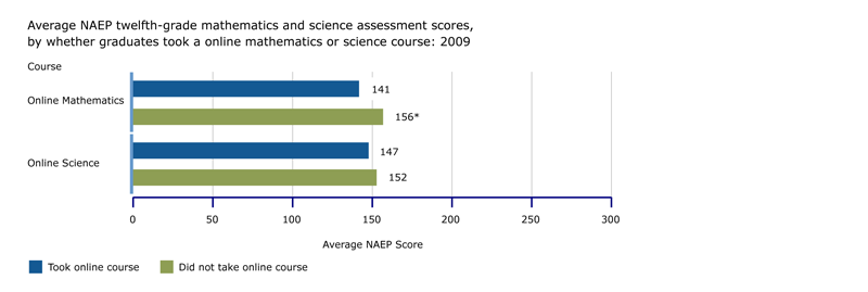 NAEP twelfth-grade mathematics and science assessment scores, by online mathematics or science course: 2009