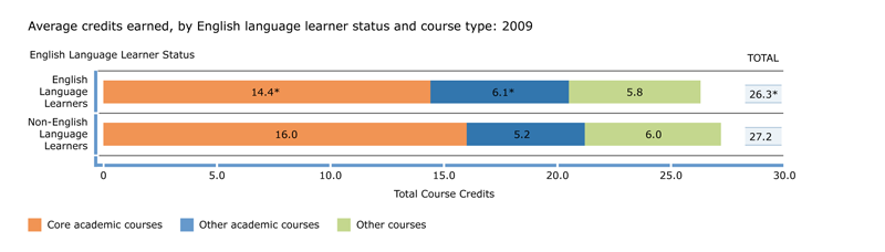Credits earned, by English language learner status and course type: 2009