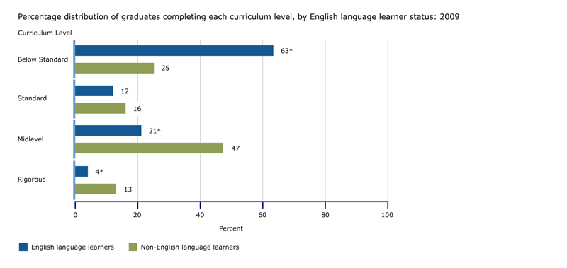 naep 2009 high school transcript study  a closer look  english language learners  ell