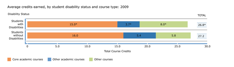 Credits earned, by student disability status and course type: 2009