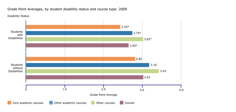 Grade Point Averages, by student disability status and course type: 2009