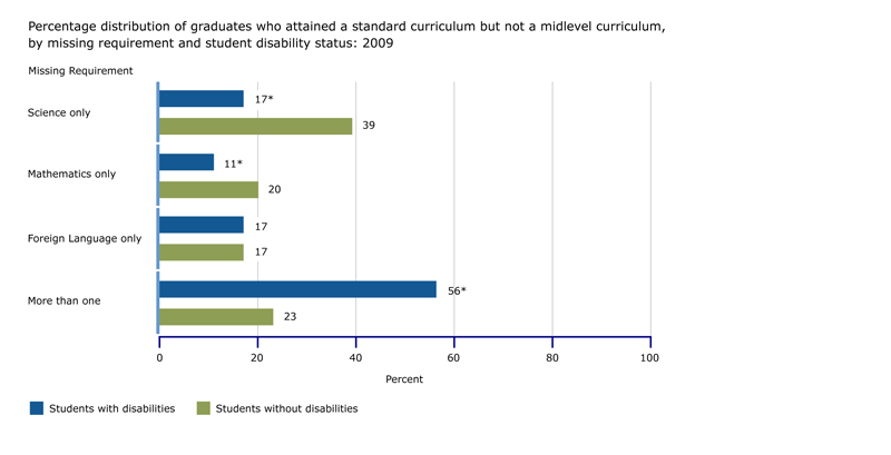 Percentage distribution of graduates who attained a standard curriculum but not a midlevel curriculum, by missing requirement and student disability status: 2009