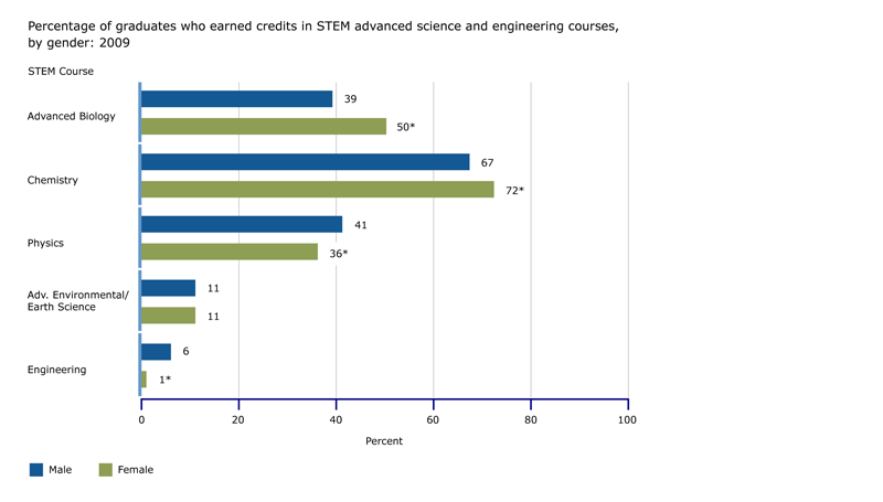 Percentage of graduates who earned credits in STEM advanced science and engineering courses, by gender: 2009