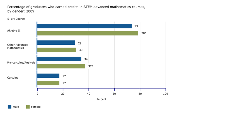Percentage of graduates who earned credits in STEM advanced mathematics courses, by gender: 2009