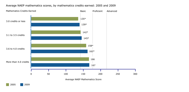 NAEP mathematics scores, by mathematics credits earned: 2005 and 2009