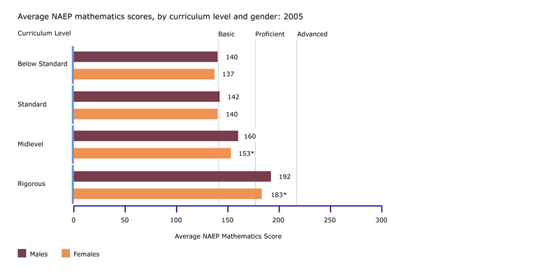 NAEP mathematics scores, by curriculum level: 2005