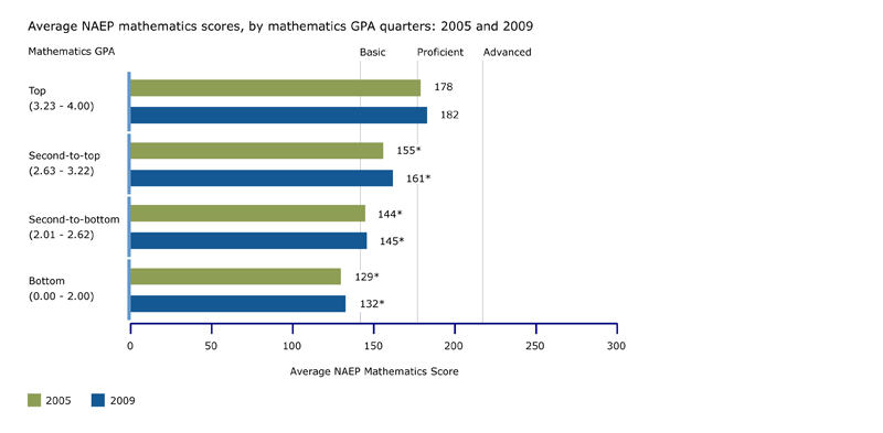 NAEP mathematics scores, by GPA ranges: 2005 and 2009