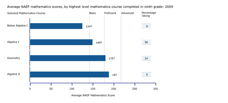 NAEP mathematics scores, by highest level mathematics course completed in ninth grade: 2009