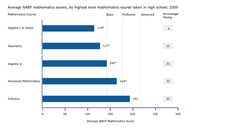 NAEP mathematics scores, by highest level mathematics course taken: 2009