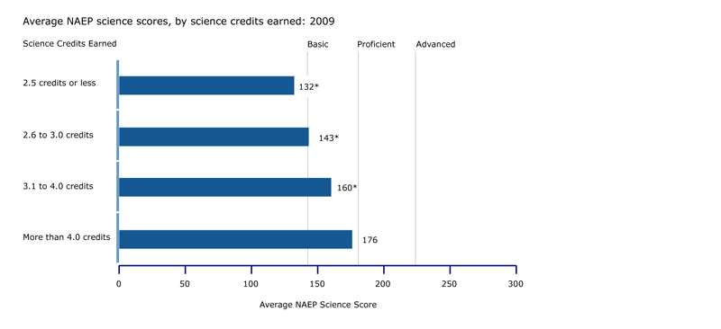 NAEP science scores, by science credits earned: 2009