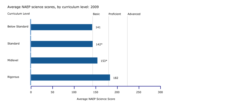 NAEP science scores, by curriculum level: 2009