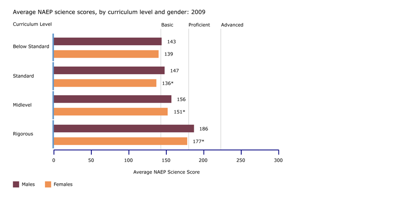 NAEP science scores, by curriculum level and gender: 2009