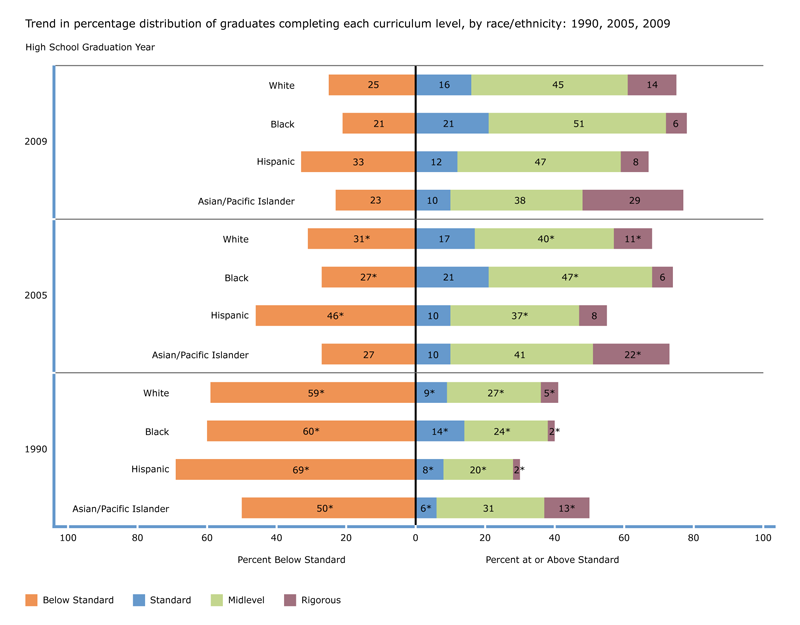 Trend in percentage of graduates completing each curriculum level, by race/ethnicity: 1990, 2005, 2009