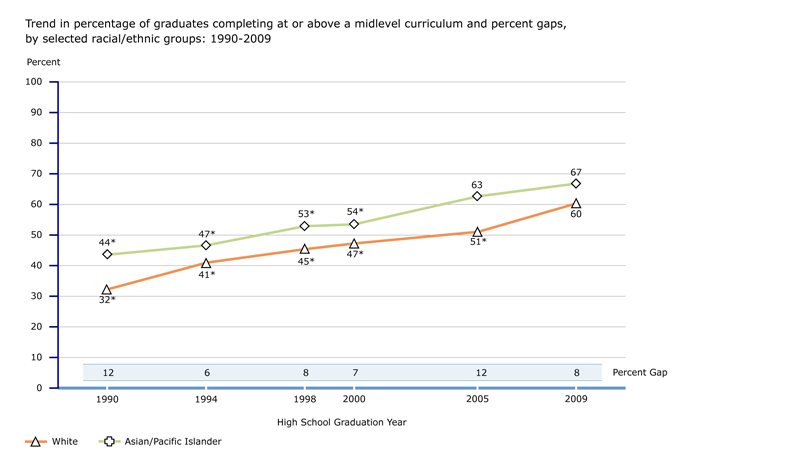 Trend in percentage of graduates completing at or above a midlevel curriculum and percent gaps, by selected racial/ethnic groups: 1990-2009