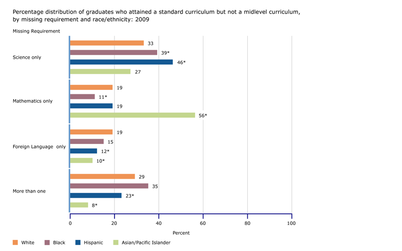 Percentage of graduates who attained a standard curriculum but did not attain a midlevel curriculum, by missing requirements and race/ethnicity: 2009