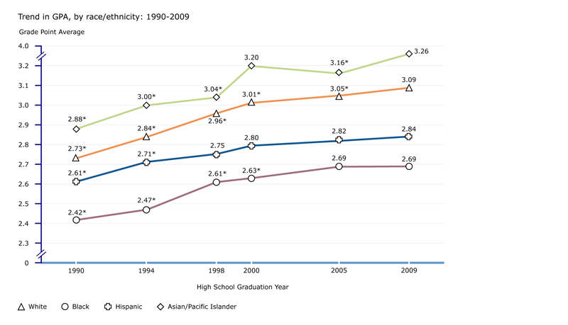 Trend in GPA, by race/ethnicity: 1990-2009