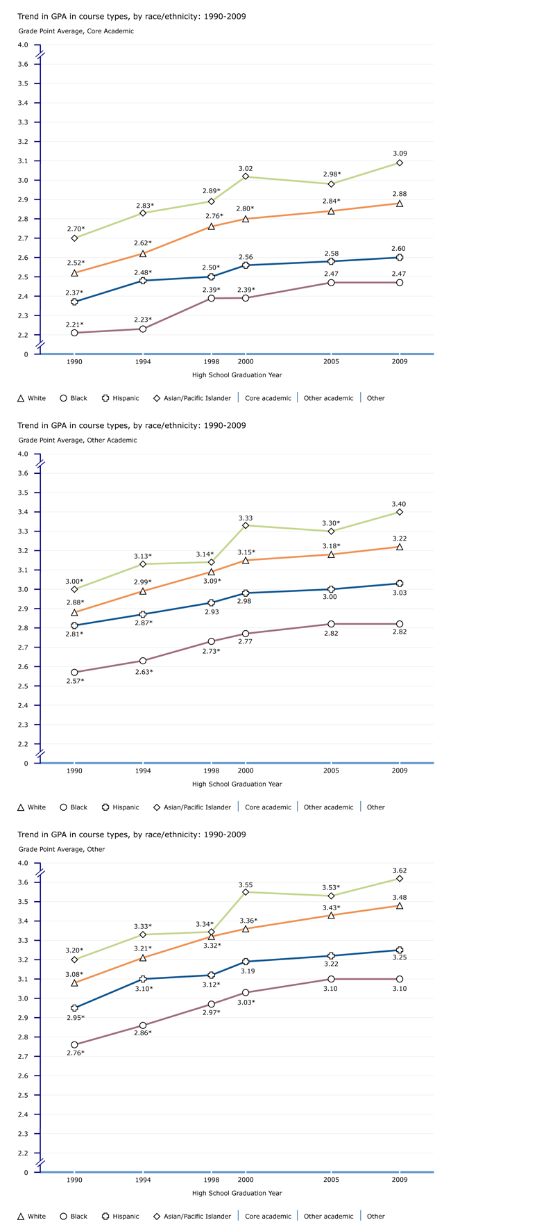 Trend in GPA in core academic courses, by race/ethnicity: 1990-2009