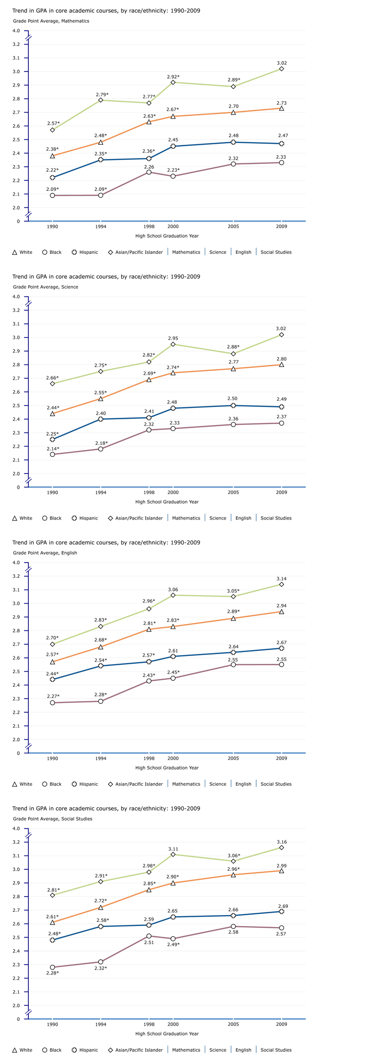 Trend in GPA in mathematics, by race/ethnicity: 1990-2009