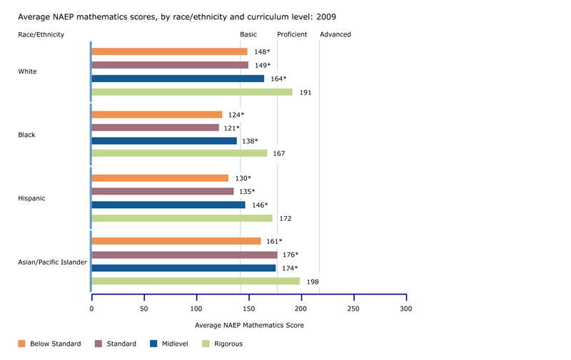 Average NAEP science scores, by curriculum level and race/ethnicity: 2009