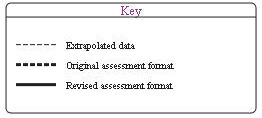 graphical key with extrapolated data