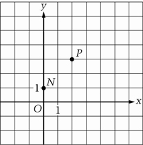 Coordinate grid with a point labeled N at (0,1) and a point labeled P at (2,3).