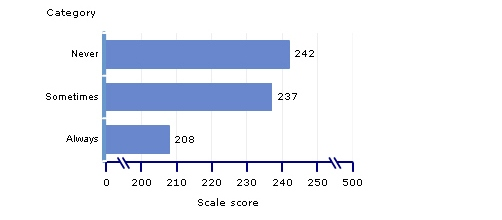 scale scores, grade 4, frequency of using a calculator during math tests