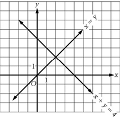 graph showing x and y coordinates as a quadrant. Two diagonal lines intersect. Line 1 is labeled x=y. Line 2 is labeled x+y=4.