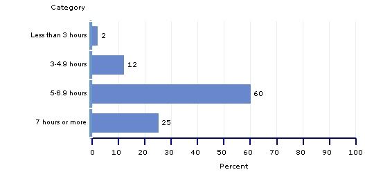 percentages, grade 4, time spent on math instruction