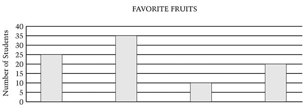 "Vertical bar chart labeled ""Favorite Fruits"" containing four bars. The Y axis is labeled ""number of students"" and is numbered 0 to 40 from bottom to top. The first bar stops at 25; the second bar at 35, the third bar at 10, and the fourth bar at 20."