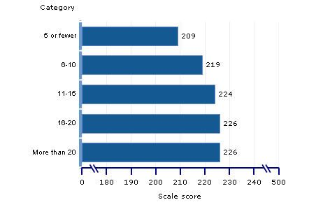 naep reading number of pages for school and homework scale scores grade 4 amount of pages read